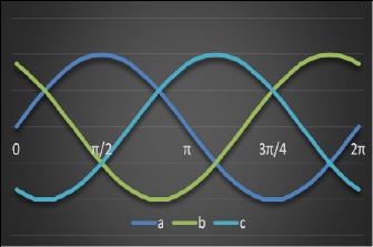 Fig. N1 Forma de onda para la tensión por fase de un Sistema de Potencia.