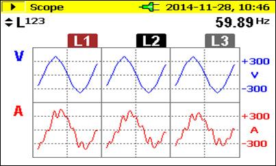 Figura 2. Tensiones y Corrientes por Fase de un Sistema de Potencia. Corriente distorsionada debido a la presencia de cargas no lineales.