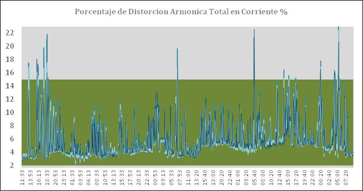 Figura 6. Distorsión Armónica en % para corriente en un periodo de tiempo determinado. Medición tomada en una carga no lineal. Los valores por encima de la franja gris superan el límite establecido por la norma IEEE 519 para el caso de estudio particular.