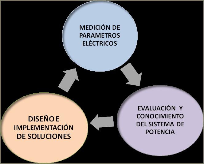 Figura 7. Ciclo de Evaluación e Implementación de Soluciones de Calidad de Potencia.