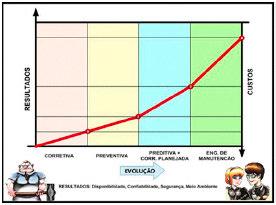 Figura 01: Evolución de las estrategias y los costes de mantenimiento.