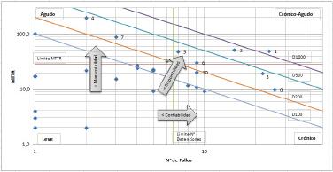"""Imagen 05: """"Gráfico análisis dispersión de tiempos y frecuencia de falla de equipos"""""""