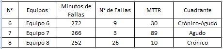 """Imagen 06: """"Tabla comparativa de equipos de igual iso-no disponibilidad"""""""