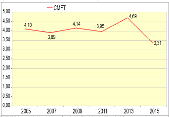 Figura 01: Costo del Mantenimiento por la facturación.