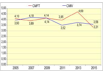 Figura 02: Comparación del las gráficas de costos.