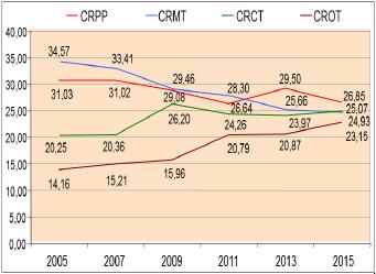Figura 05: Comparación del los costos relativos de mantenimiento.