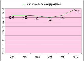 Figura 06: Curva del tendencia de la edad promedia de los equipos.