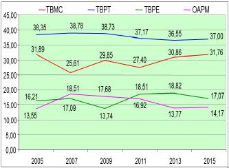 Figura 07: Comparación de las curvas de las actividades de mantenimiento.
