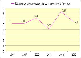 Figura 08: Gráfica del tendencia de la rotación de stock de repuestos de mantenimiento.