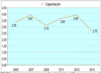 Figura 09: Gráfica del la tendencia del los costos en capacitación.