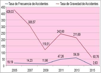 Figura 10: Comparación de las gráficas de seguridad industrial.