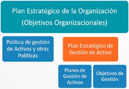 Figura 3. Jerarquía de documentos SGA