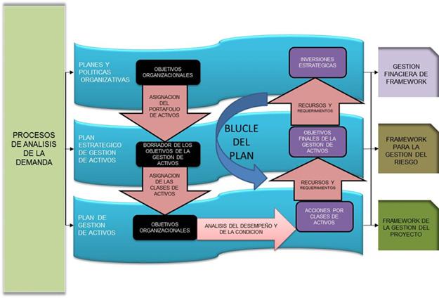 Figura 4. Proceso de planificación de la Gestión de activos, (adaptada Yates, 2015) Figura 3.