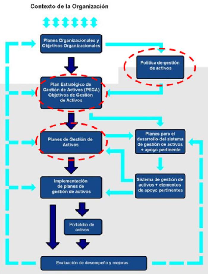 Figura 1. Relación entre los elementos clave de un sistema de gestión de activos, UNE-ISO 55000:2015