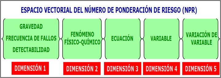 Figura 3 - Las 5 dimensiones del cálculo del NPRMICROSCÓPICO
