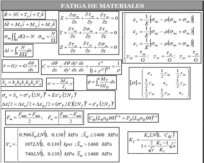 Figura 6 - Ecuaciones del fenómeno Fatiga de Materiales