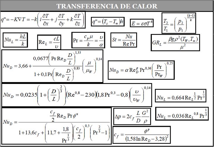 Figura 5 - Ecuaciones del fenómeno Transferencia de Calor