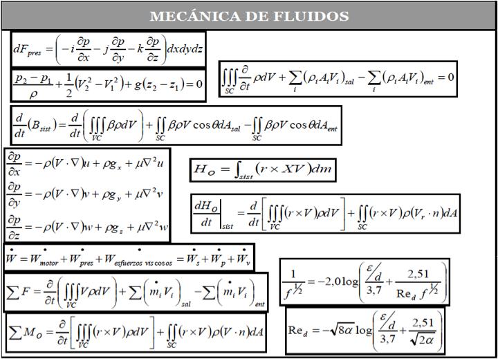 Figura 7 - Ecuaciones del fenómeno Mecánica de Fluidos