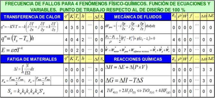 Figura 9 - Ejemplo de desarrollo de dimensiones 2, 3 y 4 de la figura 4