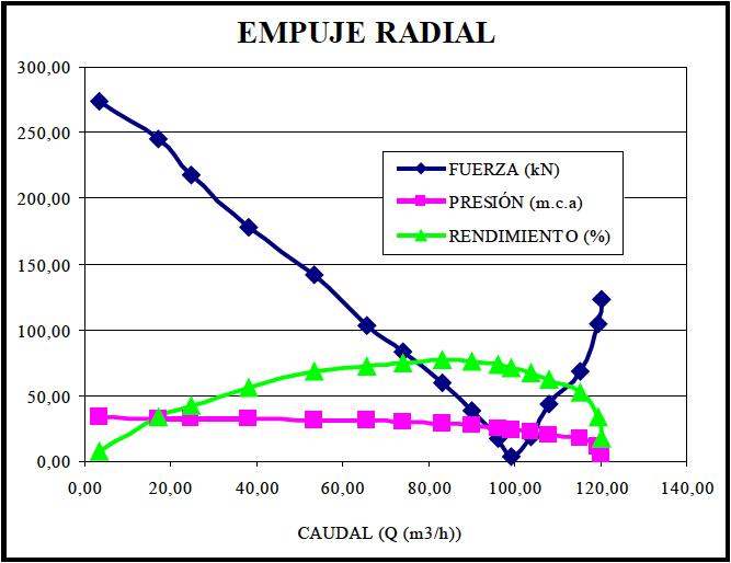 Figura 10 - Fuerza de empuje radial respecto el caudal de trabajo