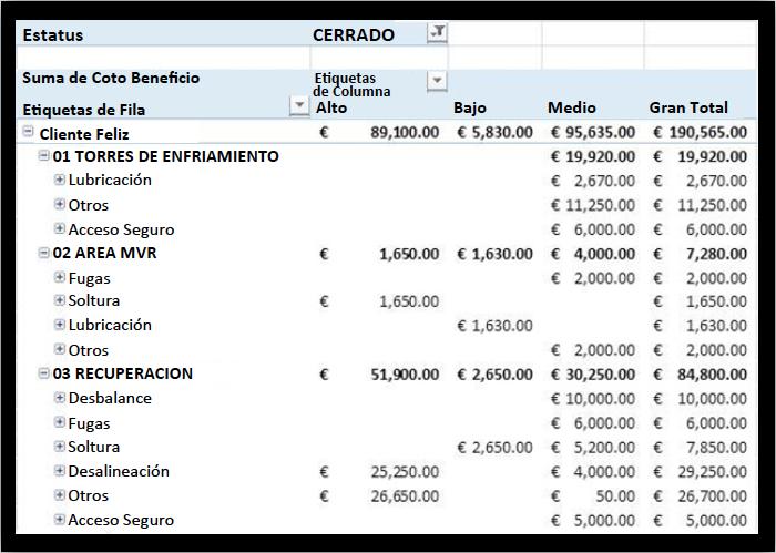 Figura 1. Ejemplo de registro de CB. El costo de beneficio es reportado a nivel de modelo de falla.