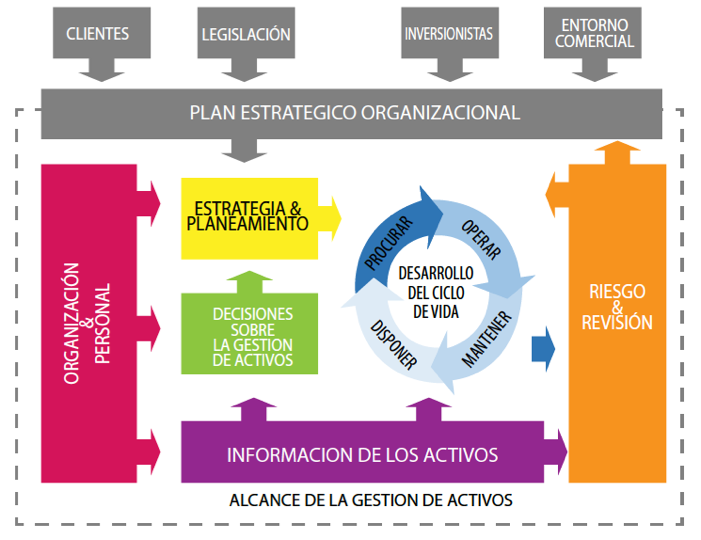 Figura 3. Representación gráfica del Modelo Conceptual de la Gestión de Activos del IAM.