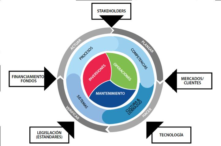 Figura 2. Representación gráfica del Modelo Conceptual de la Gestión de Activos de la EFNMS.