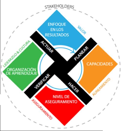 Figura 1. Representación gráfica del Modelo Conceptual de la Gestión de Activos de la AMC.