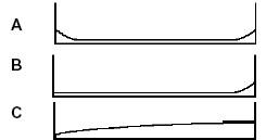 Gráficas de los patrones de falla relacionados con la edad operacional.