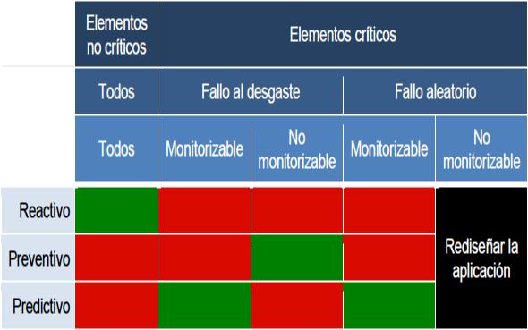 Figura 3. Tabla de aplicación de las estrategias de mantenimiento.