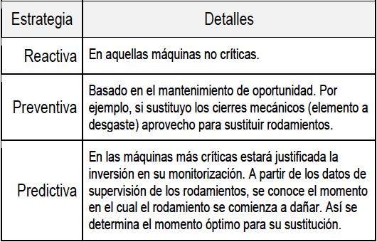 Figura 4. Estrategias aplicables al mantenimiento de rodamientos.