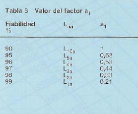 Figura 6. Valores del factor a1 que ajusta la duración L10h a otras duraciones calculadas en función de la fiabilidad requerida para el resultado del cálculo.