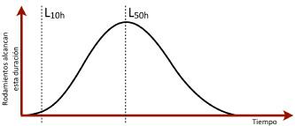 Figura 7. Distribución de la duración de los rodamientos.