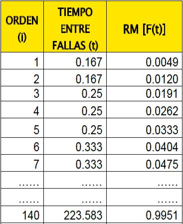 Tabla 2. Valores del rango de mediana.