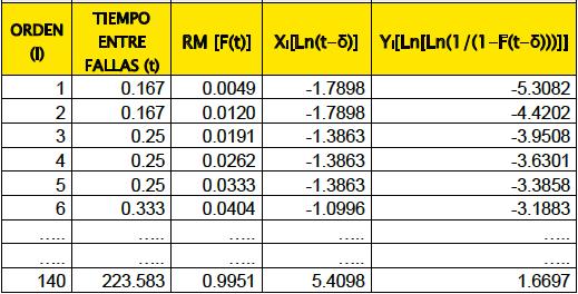 Tabla 4. Valores de la ordenada y de la recta de regresión.