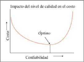 Figura 2. Relación entre costo y conabilidad