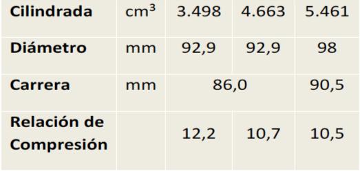 Fig. 2. En este gráfico se observa tres valores de relación de compresión en varios motores