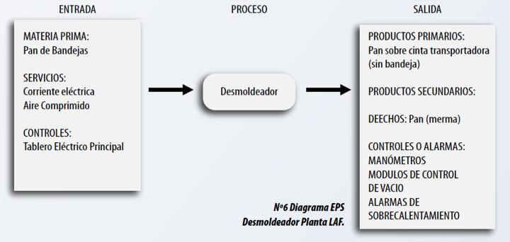 Figura Nº6. Diagrama EPS Desmoldeador Planta LAF