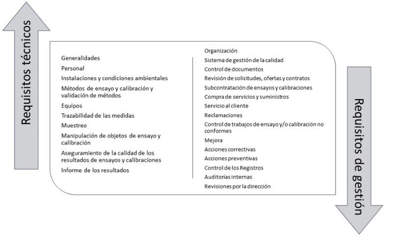 Fig. 1. Requisitos de la norma ISO 17025