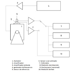 Fig. 2. Montaje calibración. Adaptado de la norma ISO 16063-21