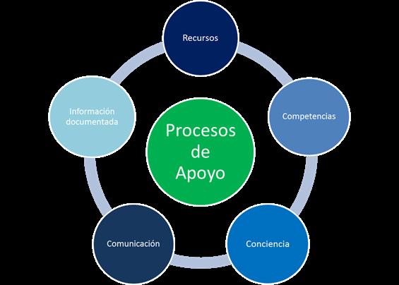 Figura 3. Procesos de Apoyo