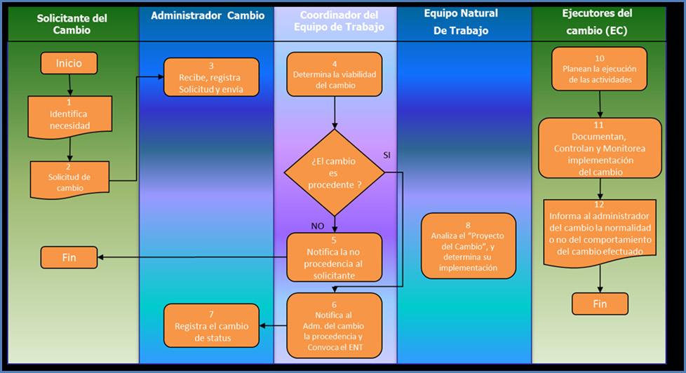 Figura 4. Proceso de Manejo del cambio (Medina,2015. Adaptación propia)
