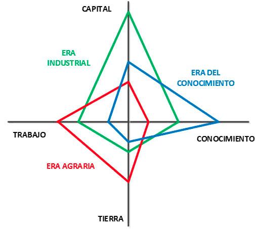 Figura 1: Evolución de la Sociedad