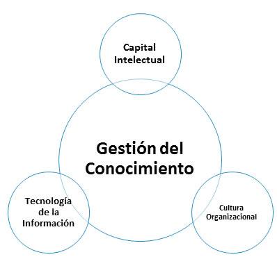 Figura 2: Elementos de la Gestión del Conocimiento