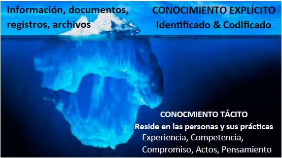 Figura 4: Analogía del Iceberg y el Conocimiento