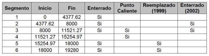 Tabla N°1. Segmentación para el Análisis de Gasoducto.