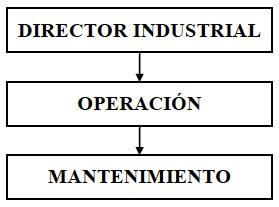 Figura 1 - Posición del Mantenimiento hasta la década de 1930