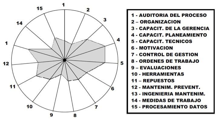 Figura 10 - Polígono de la Productividad del Mantenimiento (análisis y diagnóstico)