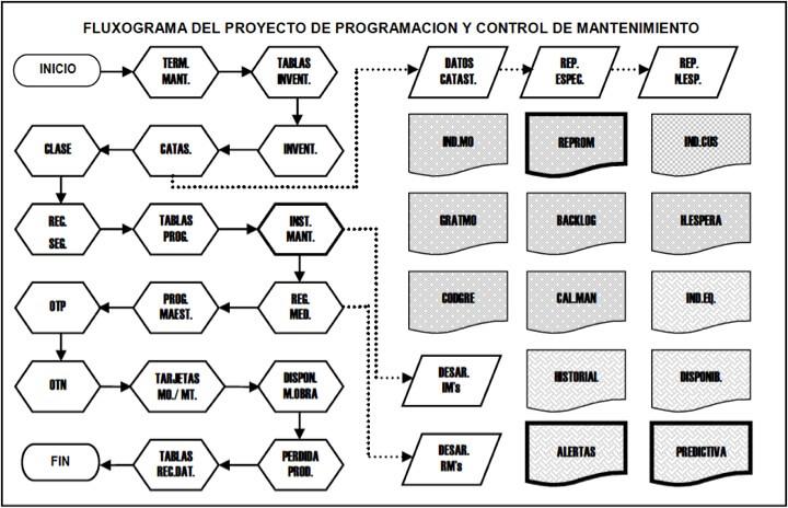 Figura 11 - Diagrama de flujo del proyecto de un sistema de gestión del mantenimiento