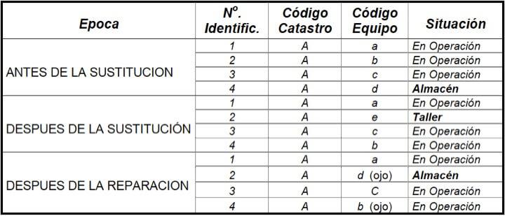 Figura 17 - Correlación entre el número de identificación y los códigos de catastro y equipo